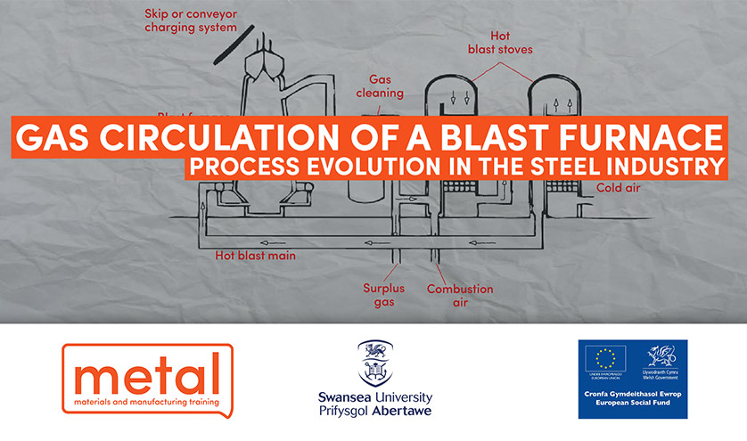 Gas Circulation of a Blast Furnace