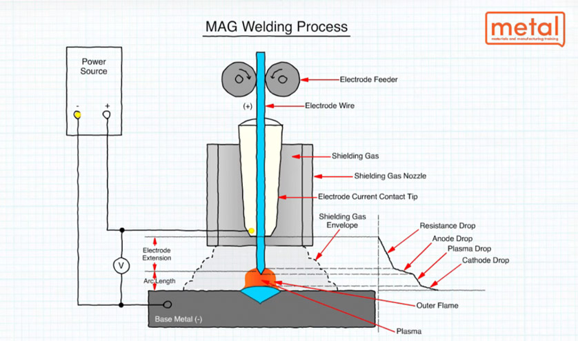 Alternative Welding Configurations
